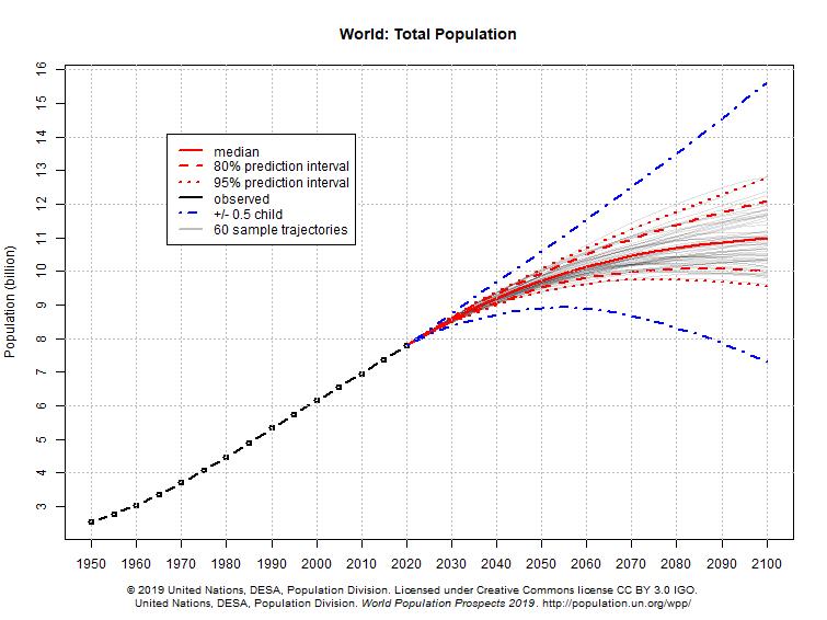 global befolkningsökning