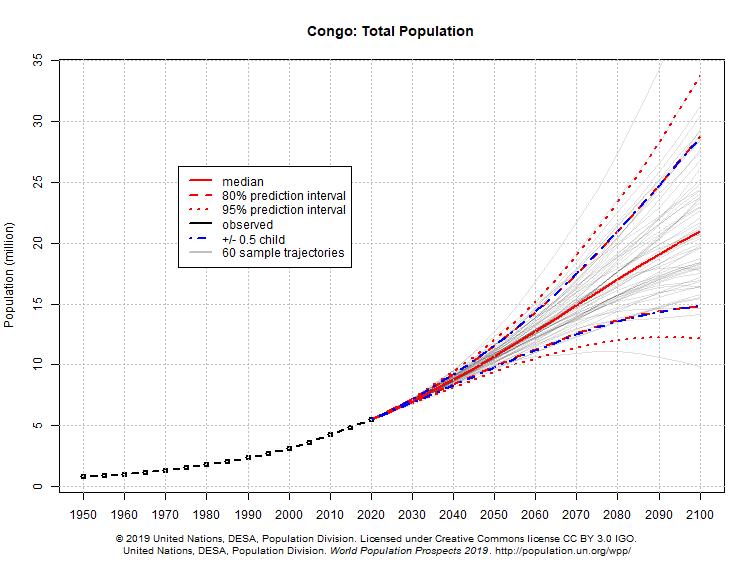 kongo befolkningsökning