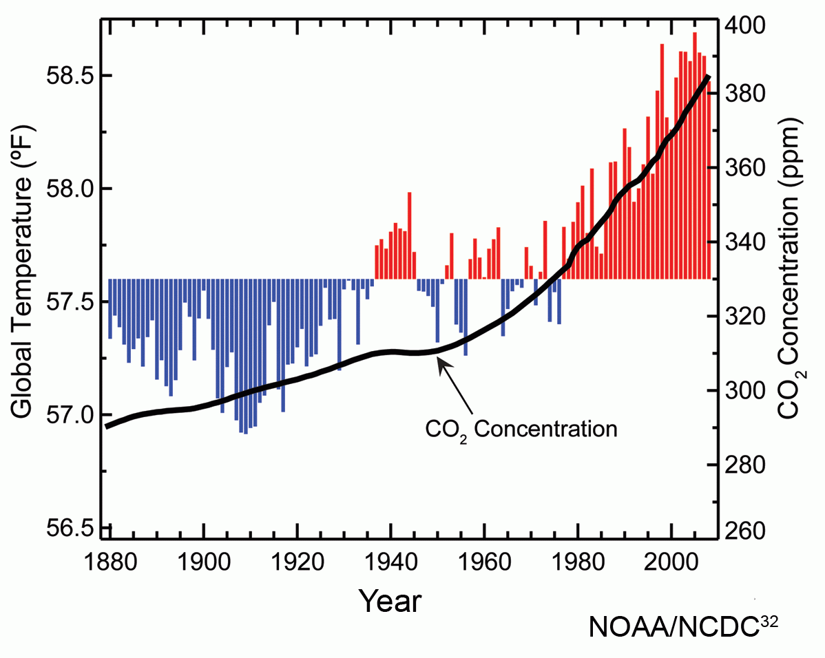 Atmospheric_carbon_dioxide_concentrations_and_global_annual_average_temperatures_over_the_years_1880_to_2009