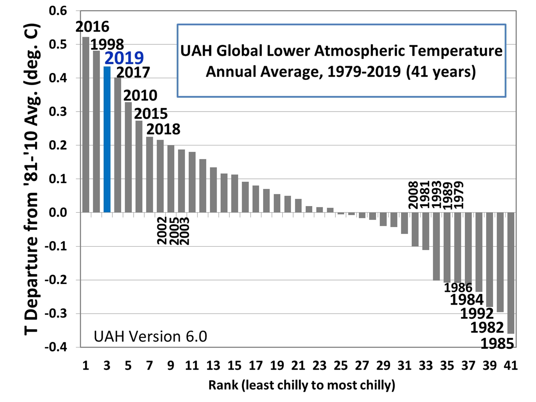 UAH global