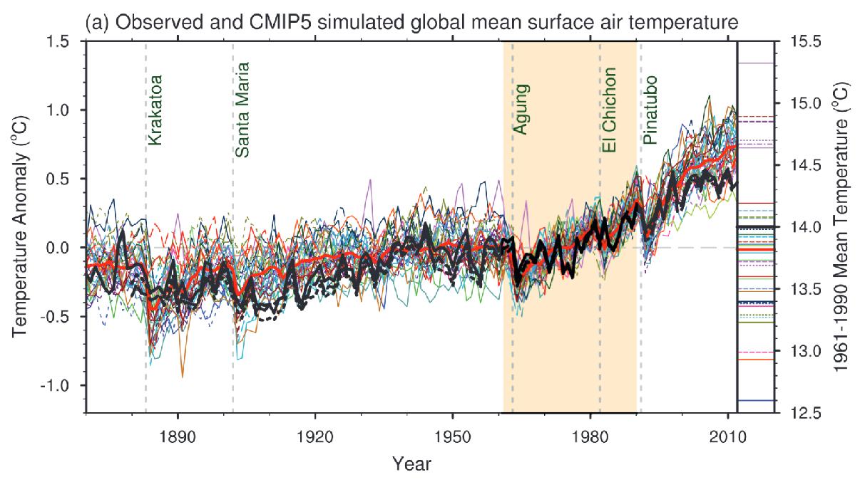 IPCC AR5, WG1 sid 768