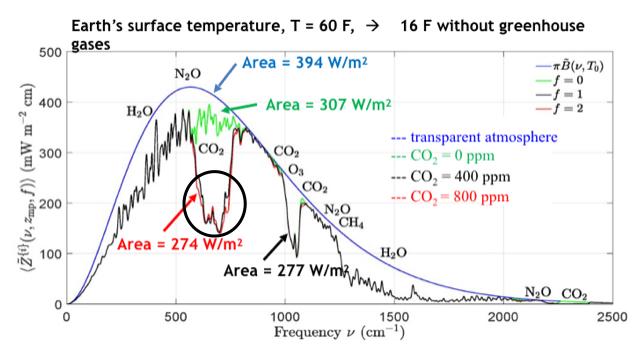 Plancks-CO2-Highlighted