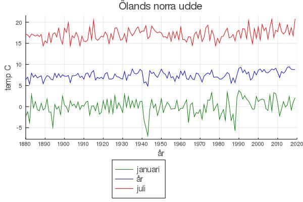 öland-månader-medel-0