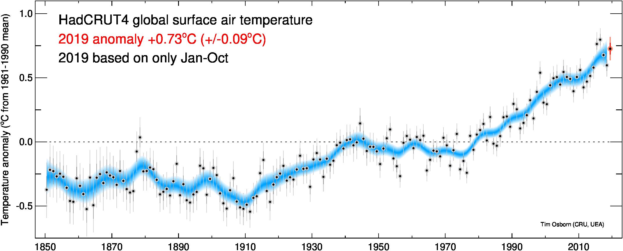 Den globala temperaturutvecklingen enligt HadCRUT