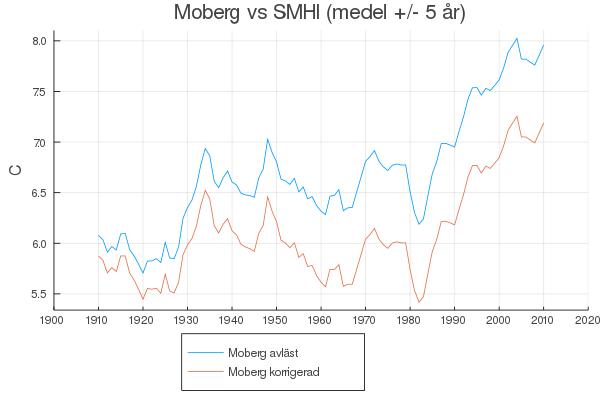 moberg-adj