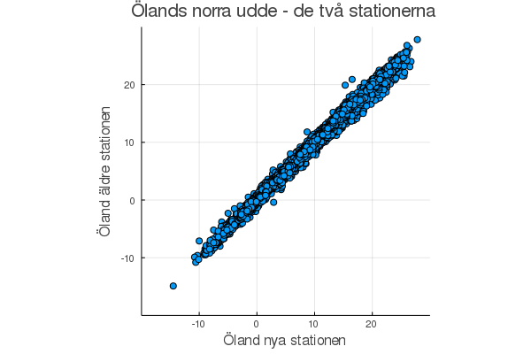 öland-compare2