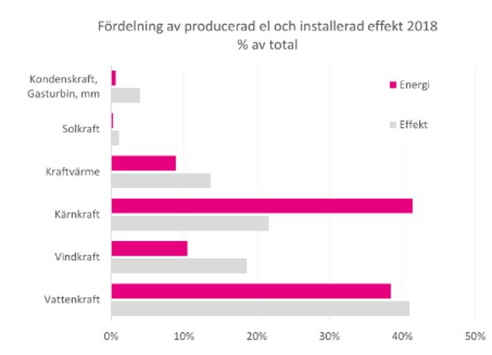 svensk elproduktion