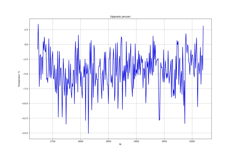 Medeltemperaturen för Uppsala i januari månad varje år. Data från Uppsalas långa temperaturserie som har justerats med hjälp av Uppsala flygfält från 1950-talet och framåt.