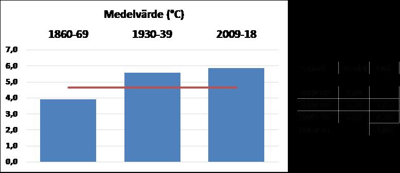10års medel Sverige