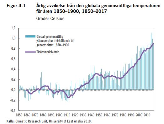 Regeringens temperaturkurva