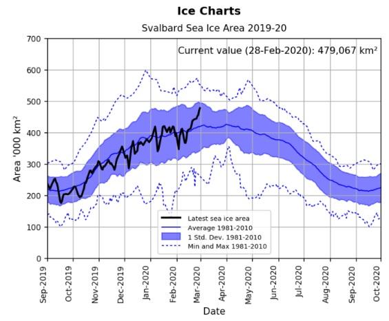Svalbard_Ice_2020-02
