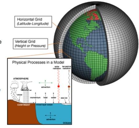 Climate_Model_grid