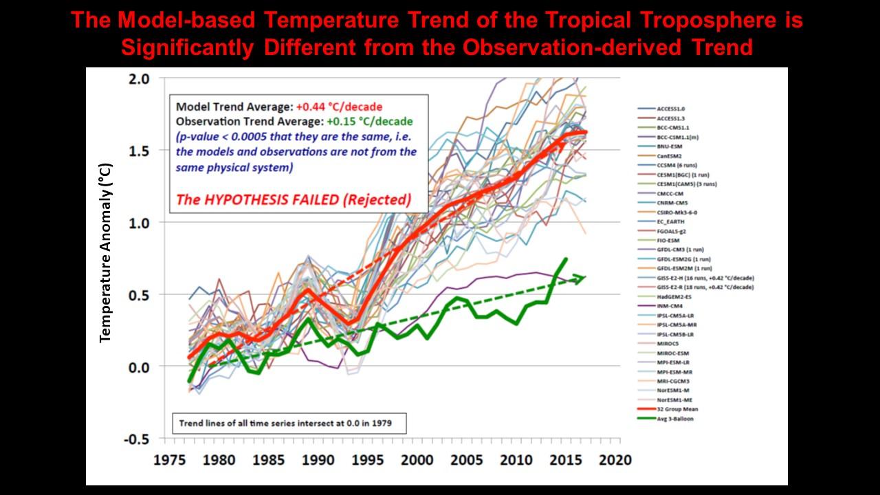 IPCC vs data
