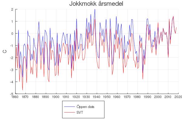 Hur varmt var det egentligen i Jokkmokk på 1800-talet?
