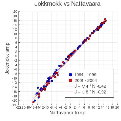 Är det kallt i Nattavaara så är det kallare i Jokkmokk.