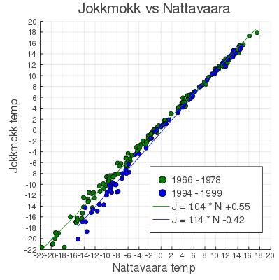 Hmm, det var faktiskt varmare i Jokkmokk på 60-talet?